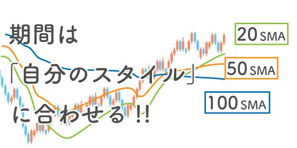 トレードスタイルに合わせて移動平均線の設定をしたチャート