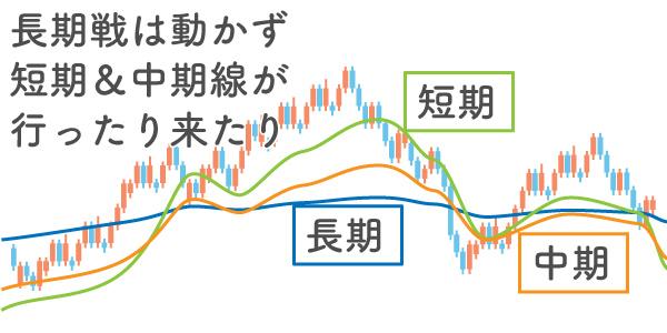 長期戦と短期線の位置関係でレンジ相場を確認する