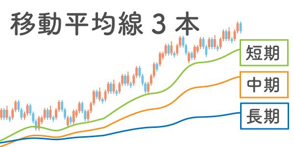移動平均線3本でトレンドを分析している様子