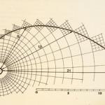 フィボナッチでFXを攻略!相場で意識される理由、引き方から使い方まで徹底解説