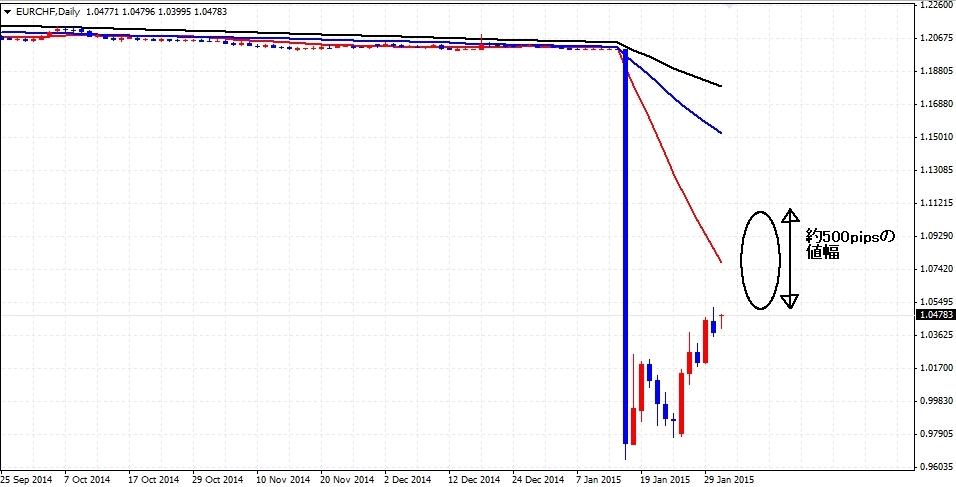 【スイスフランショック】FX市場に戦慄走る!どうなるユーロ!?フラン大暴騰!
