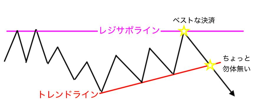 トレンドライン決済イメージ