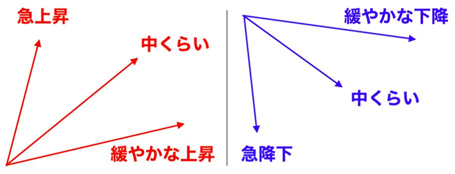 方向性と角度