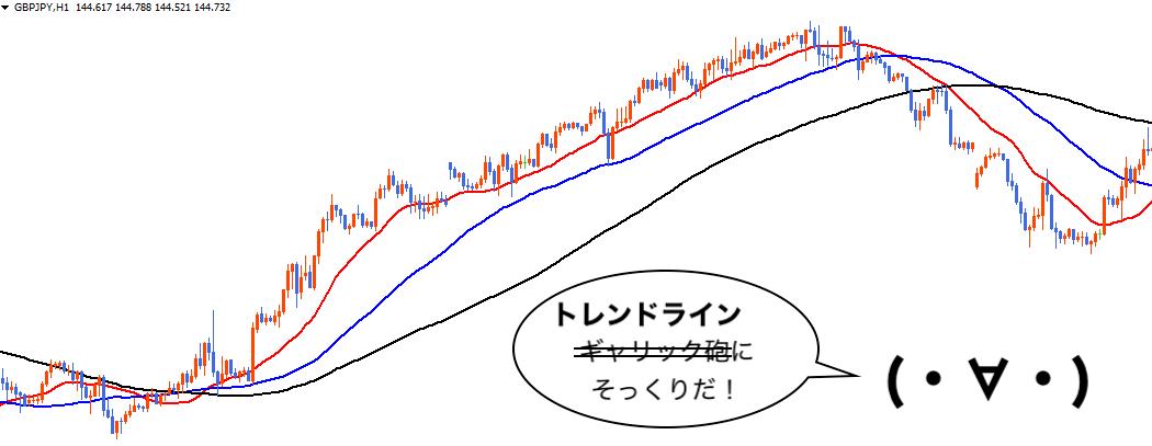 移動平均線とトレンドライン