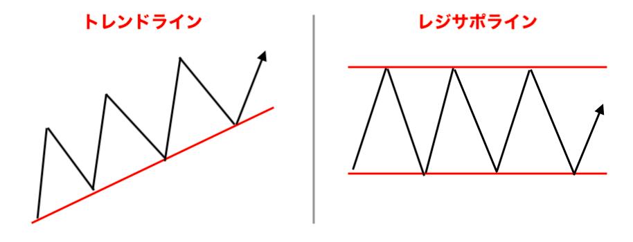 トレンドとレジサポ対比