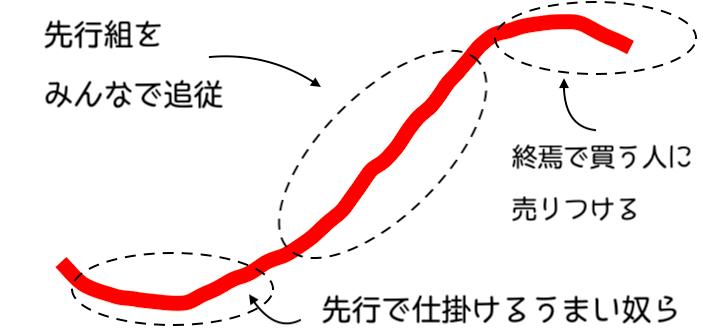 ダウ理論トレンドの構成要素