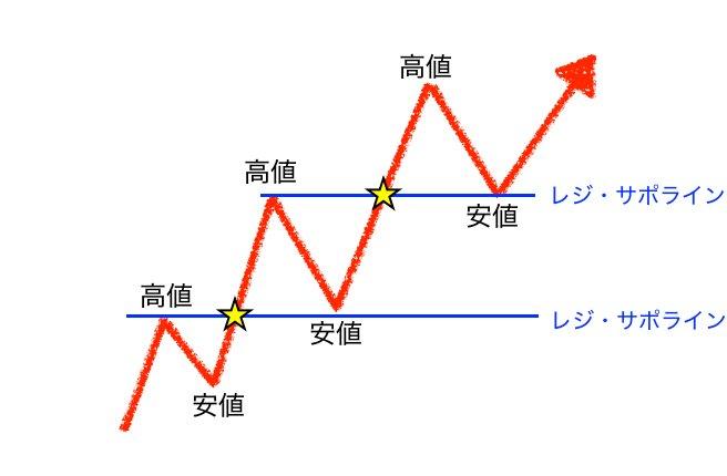 ダウ理論のレジサポ説明