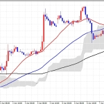 ユロドル同値決済(´Д`)ドルが依然強い展開