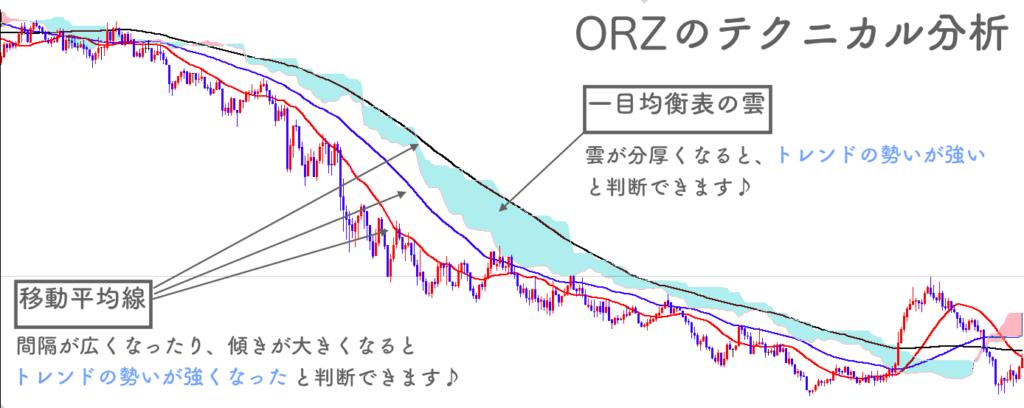 ORZのテクニカル分析