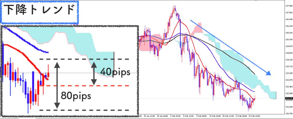 EUR/JPY4時間足の相場分析