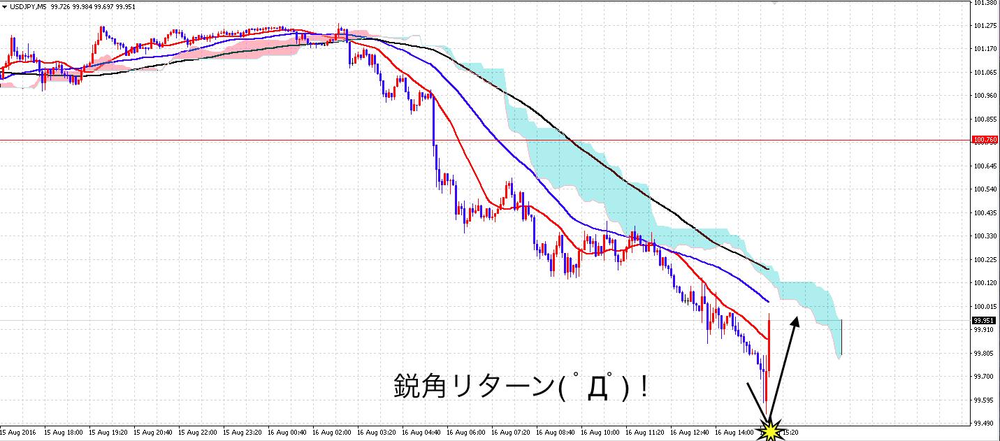 8/16のドル円チャート