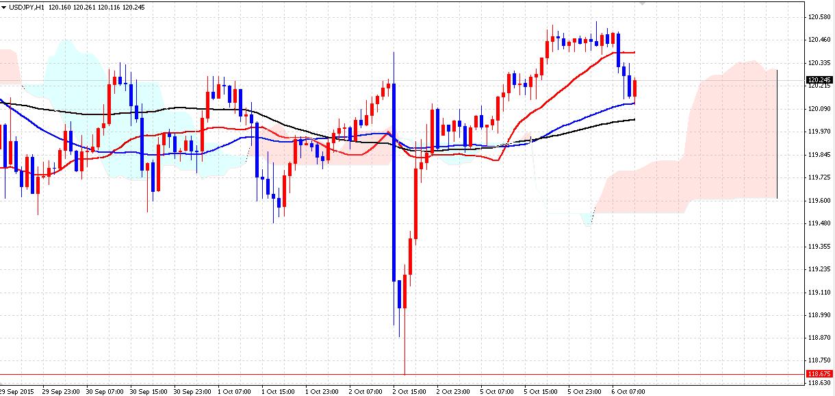 FX雇用統計 10月