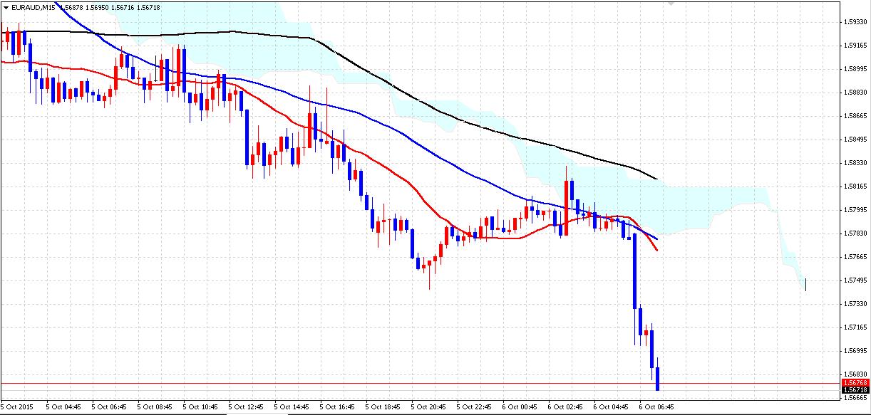 FX サポートライン 1006