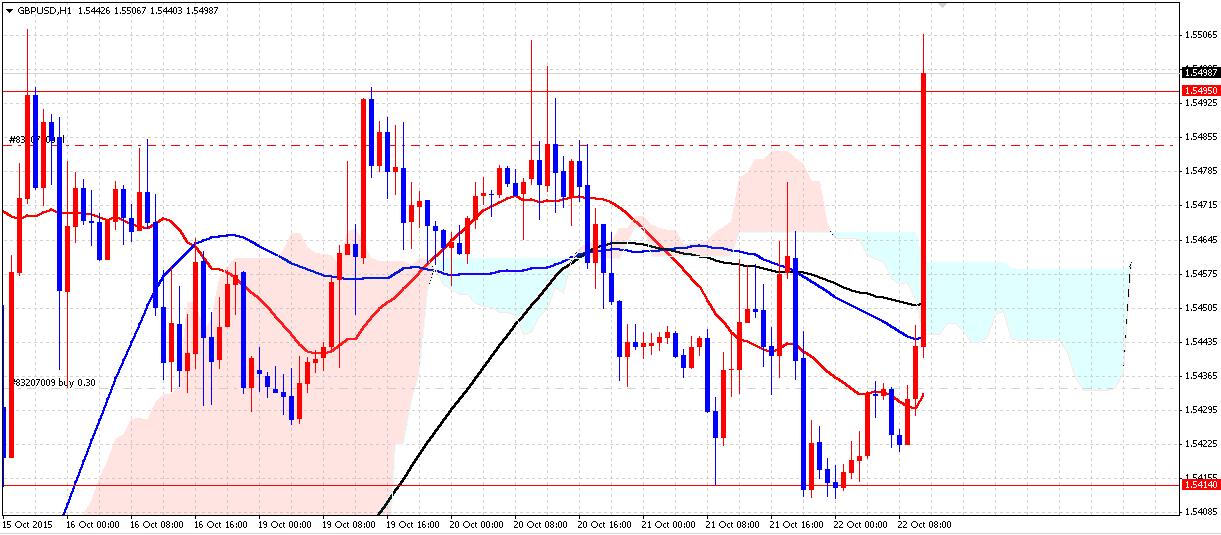FX 経済指標1022