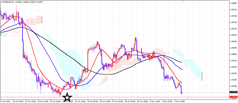 EURAUD 114 2