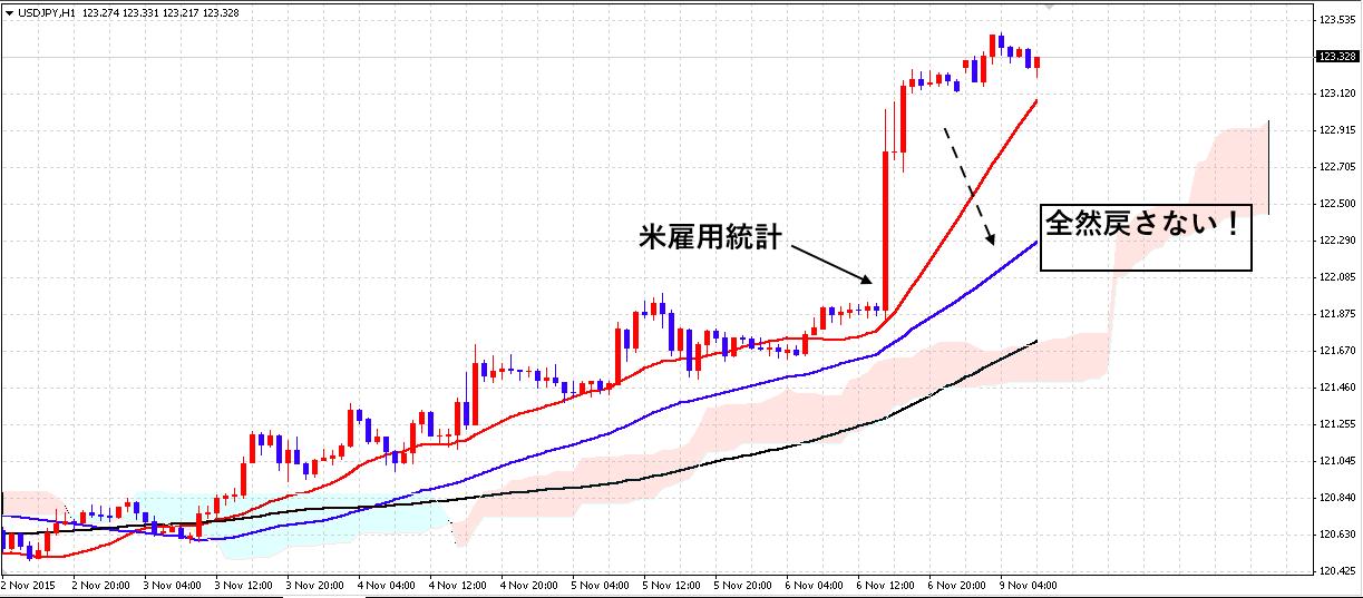 FX ドル円 短期トレンド 1109