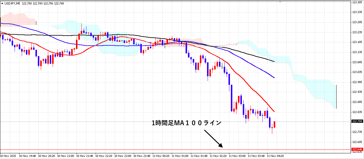 FX ドル円 1111 5m