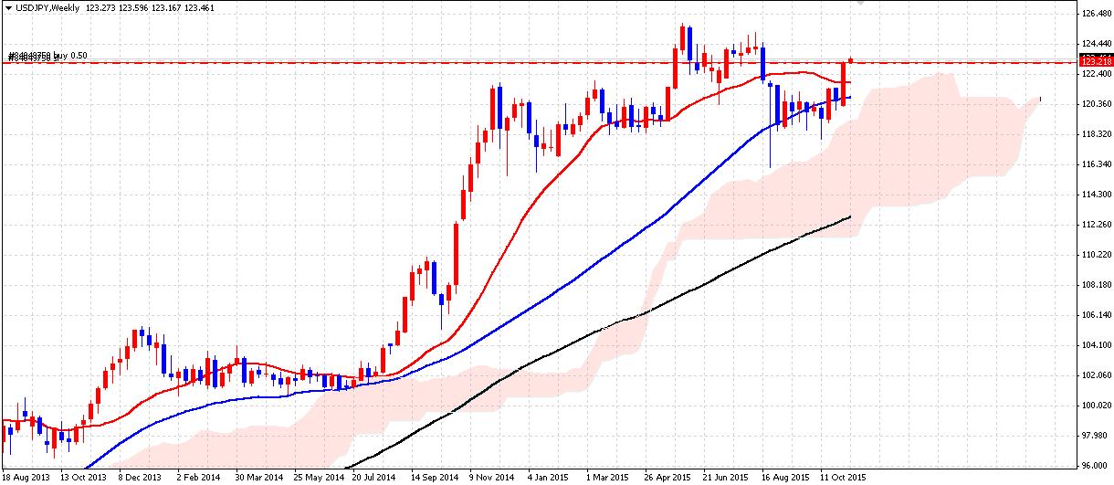 FX ドル円