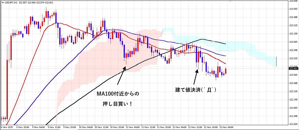 FX ドル円1113