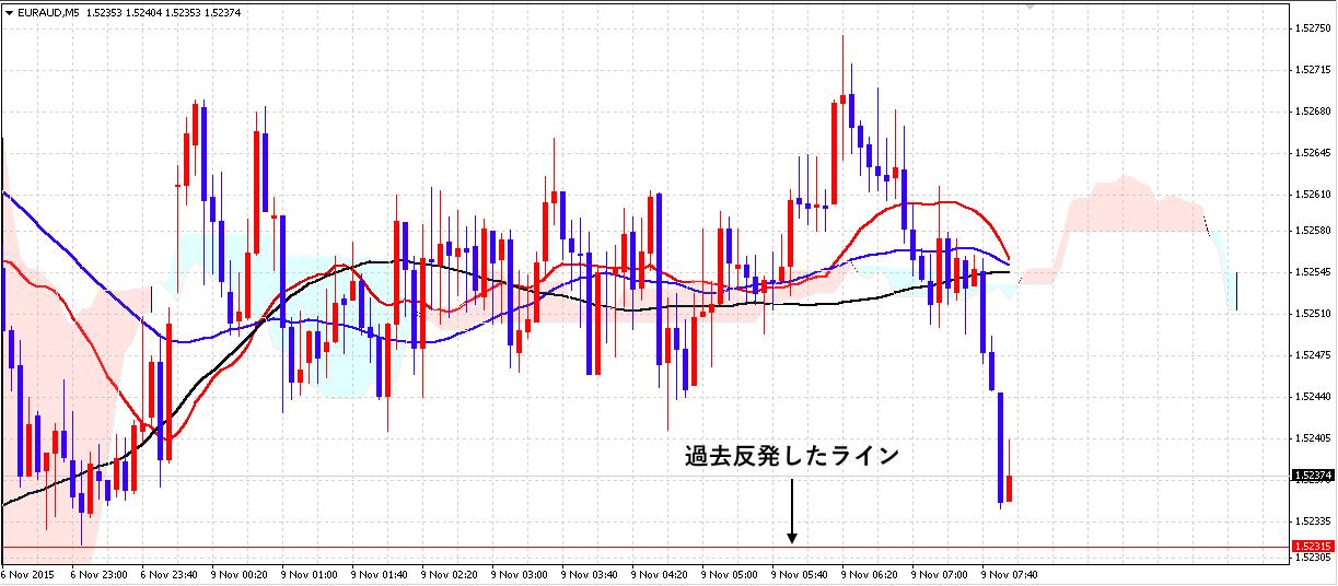 FX ユーロ豪ドル 1109 2