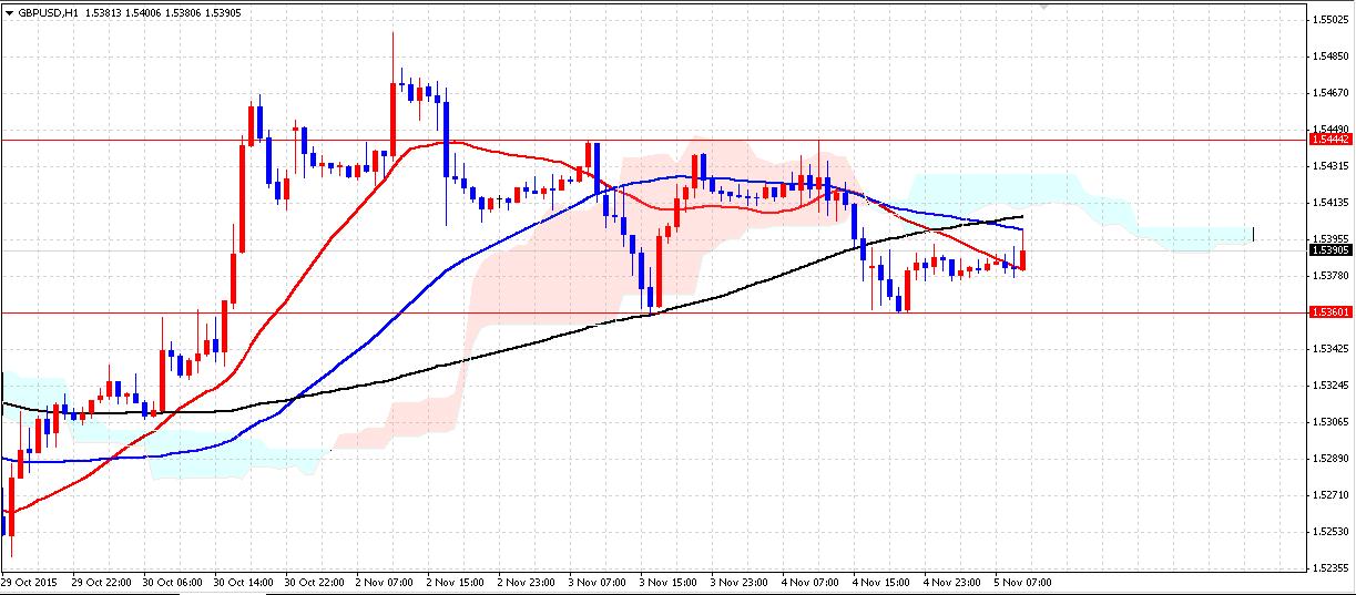 FX GBPUSD1105