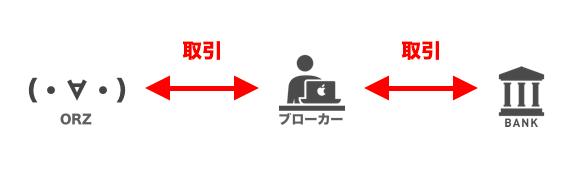FXの仕組み図