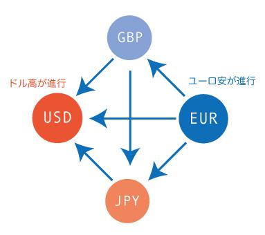 通貨ペア・力関係・選び方