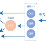 正しい通貨ペアの選び方!通貨ペアの力関係を見極める(2)