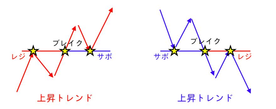 レジサポ反転時の手法
