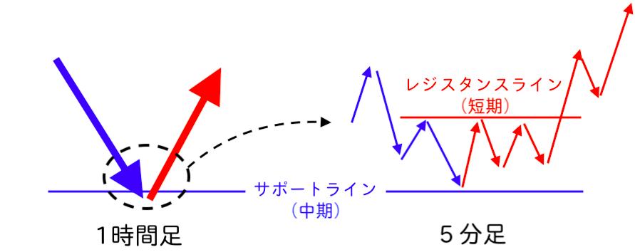 中期反発を短期ブレイクエントリー