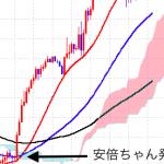 ABEちゃんのhonkiか!?相場の転換点で+80pips獲得なるか(゚A゚;)