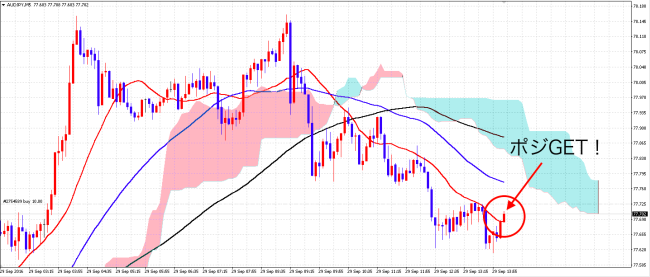 audjpy_5m_after