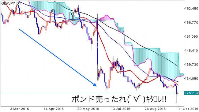 gbpjpy_1d