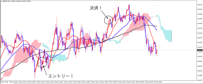 1114_gbpjpy_after