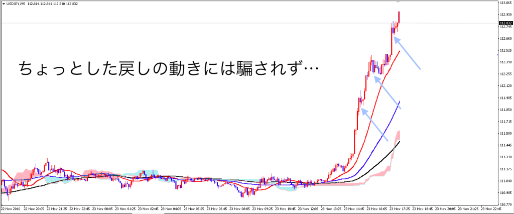 ドル円の戻しの動き