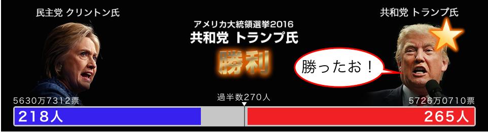 win_vote