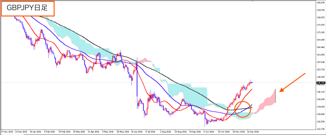 gbpjpy_1219_1d