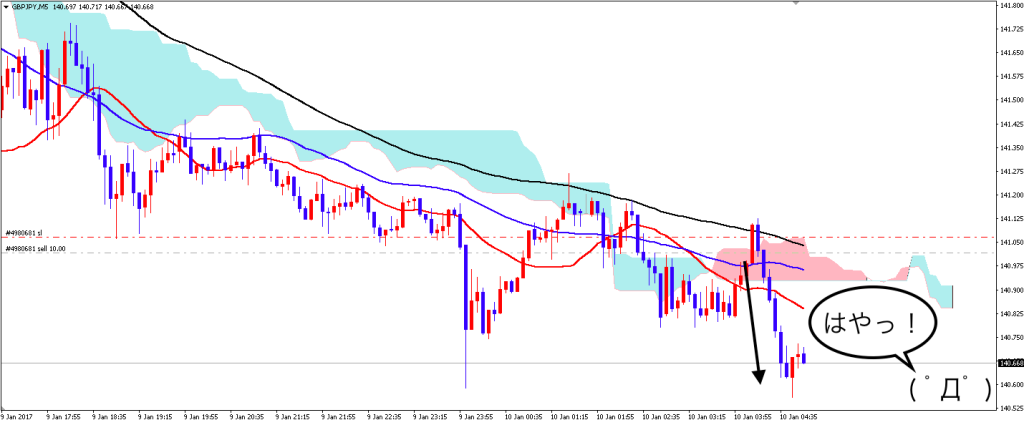 gbpjpy_01105m_after2