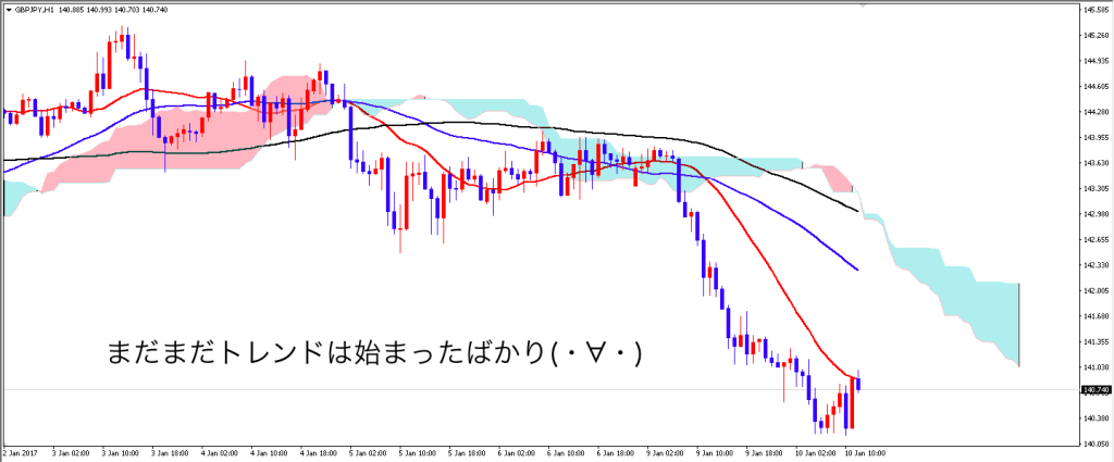 gbpjpy_0110_1h_after