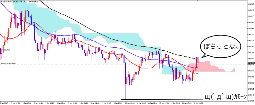 gbpjpy_0110_5m_after