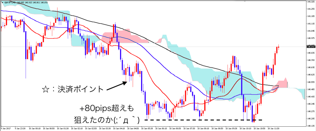 gbpjpy_0110_5m_after4
