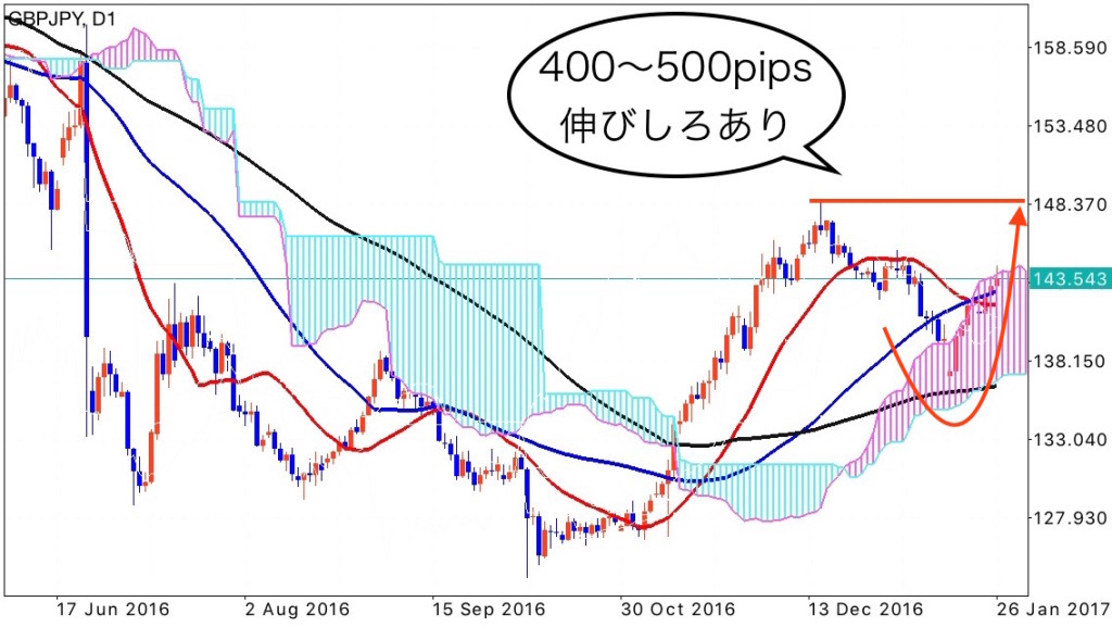 gbpjpy_0127_1d