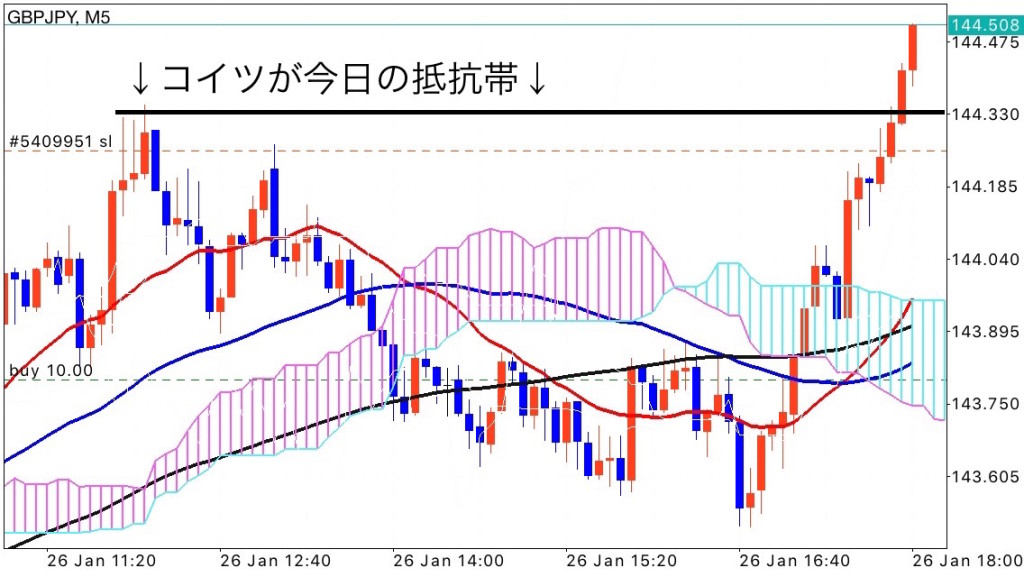 gbpjpy_0127_5m_ea3
