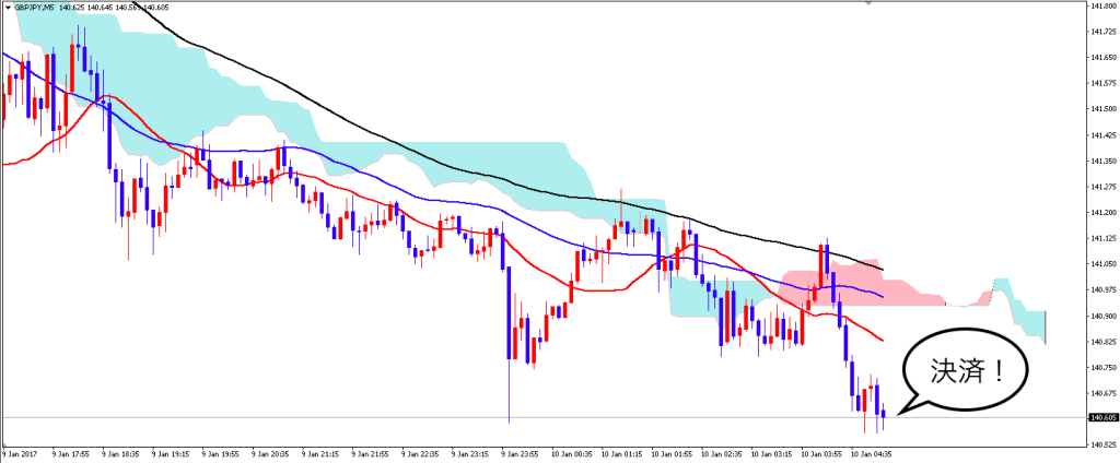 gbpjpy_5m_0110_after