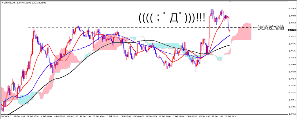 euraud_5m_0217_after_4