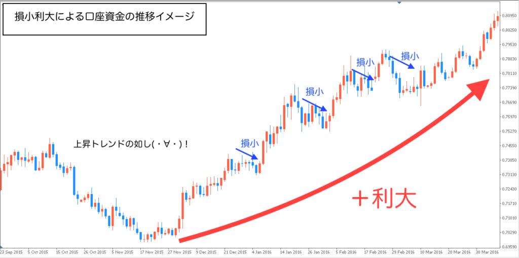trade-money-graph