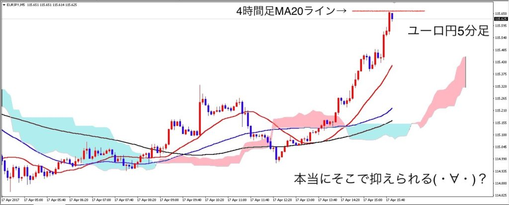 eurjpy_m5_0418_before