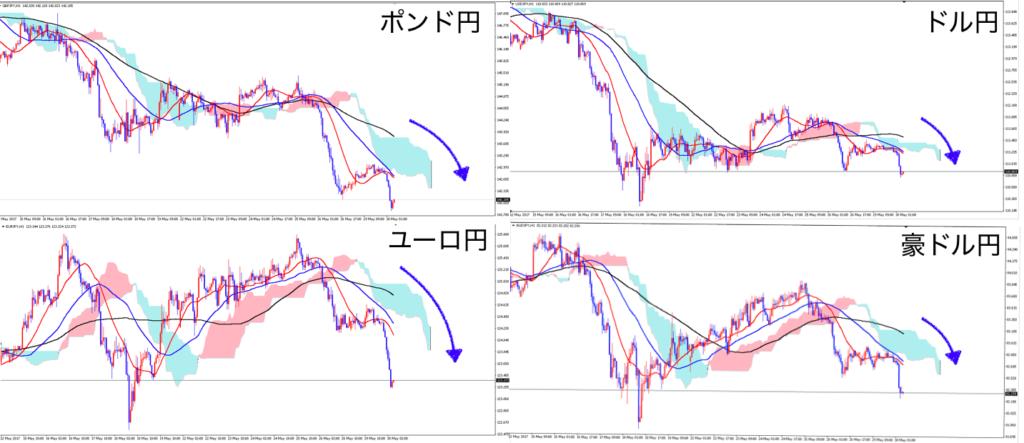 5/30クロス円