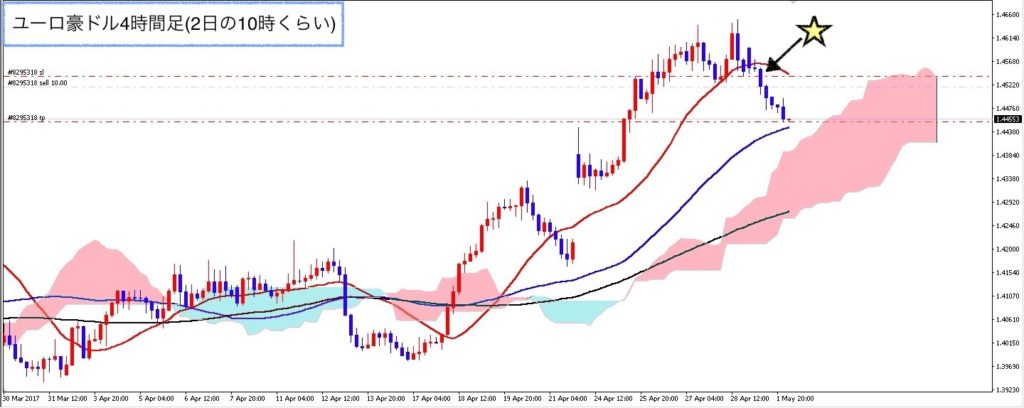 euraud_0502_h4_after_10zi