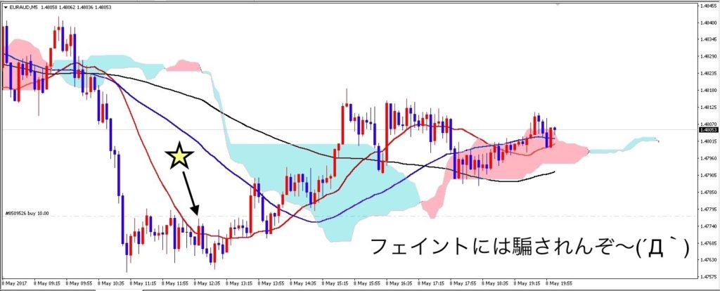 euraud_5m_0510_after